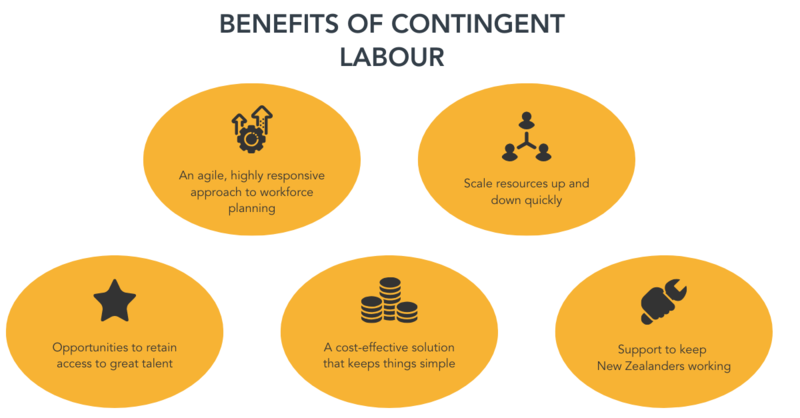 Benefits of contingent labour (1)